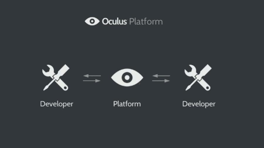 oculusPlatform