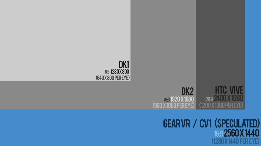 (Da das Vive 2 Displays nutzt, anstelle von einem, nutzt es trotz geringerer Auflösung mehr Pixel als die Oculus Rift, daher sollte diese Grafik nur zum Vergleich der Oculus Hardware genutzt werden)